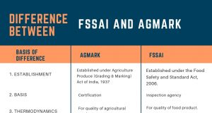 Difference Between FSSAI and AGMARK
