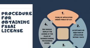 Procedure for getting Food License