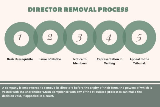 Removal of a Director of Pvt Ltd. Company