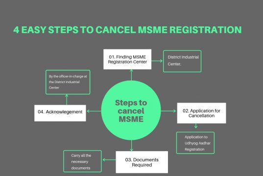 Steps to cancel MSME