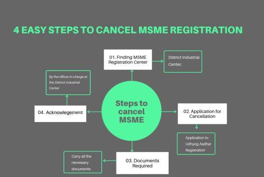 Steps to cancel MSME